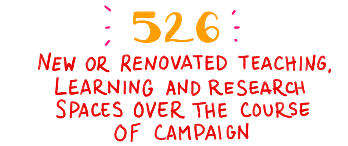 526 new or renovated teaching, learning and research spaces over the course of the campaign