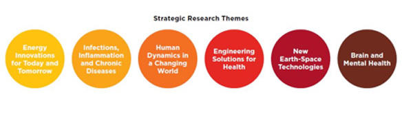 Strategic Research Themes