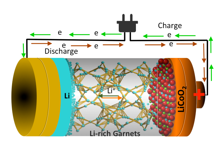 "This is an illustration of a Li-rich garnet structure based all-solid-state-Li battery. While other research groups in the world have used garnet to build lithium batteries, ""We showed we can use the lithium metal very efficiently, with the lowest interface-charge transfer resistance between the lithium electrode and the garnet electrolyte,"" Thangadurai says."