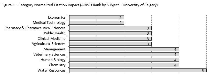 The above results do not necessarily map to the University of Calgary's faculties and departments.