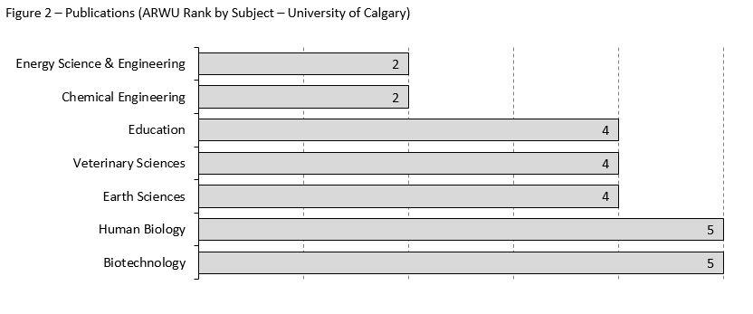 UCalgary ranked in the top five in Canada in seven subject areas in the Publications indicator.