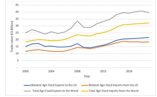 Agri-food imports and exports.